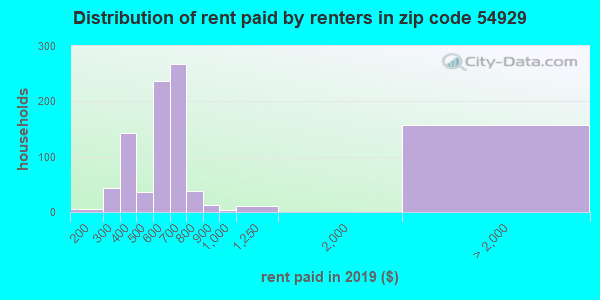 54929 rent paid by renters