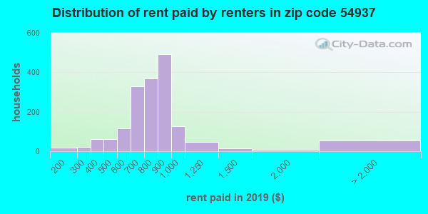 54937 rent paid by renters