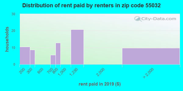 55032 rent paid by renters