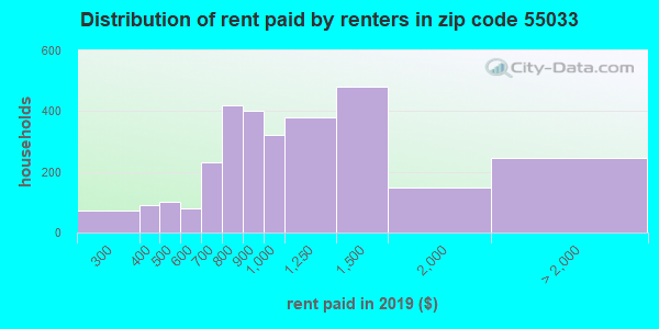 55033 rent paid by renters