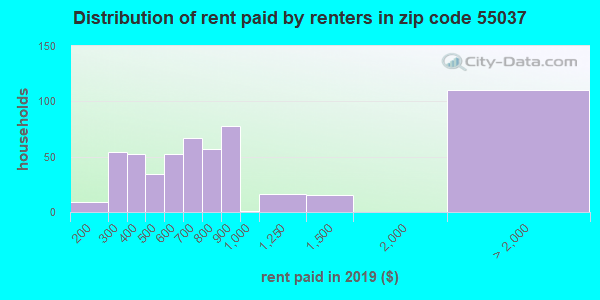 55037 rent paid by renters