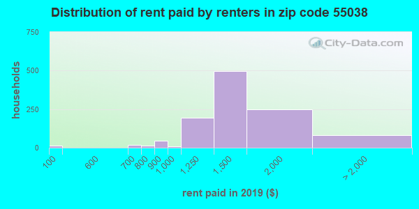 55038 rent paid by renters