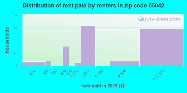 55042 rent paid by renters