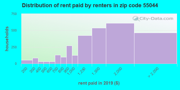 55044 rent paid by renters