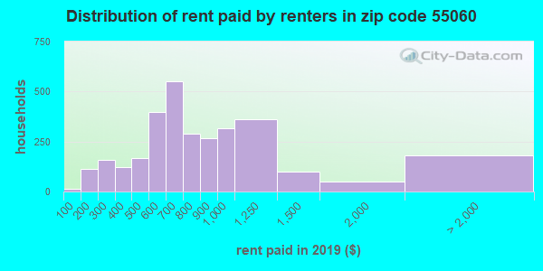 55060 rent paid by renters