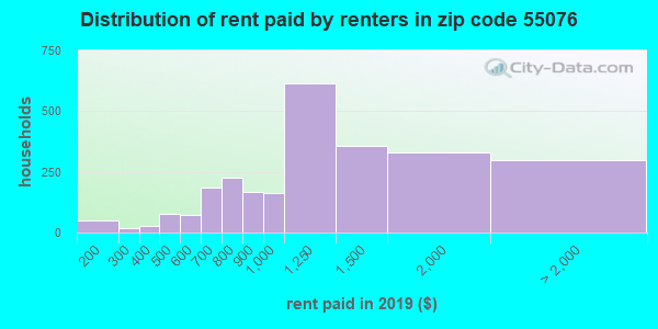 55076 rent paid by renters