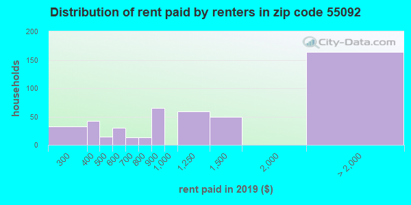 55092 rent paid by renters