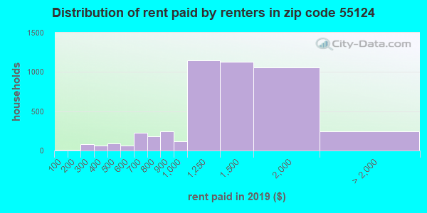 55124 rent paid by renters