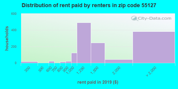 55127 rent paid by renters