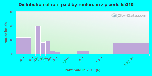 55310 rent paid by renters