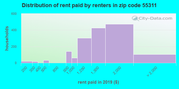 55311 rent paid by renters