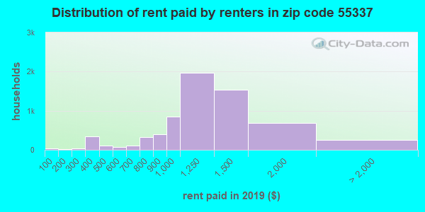 55337 rent paid by renters