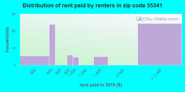 55341 rent paid by renters