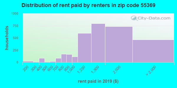55369 rent paid by renters