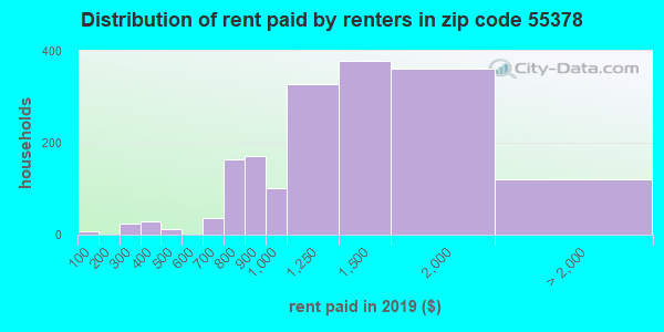 55378 rent paid by renters