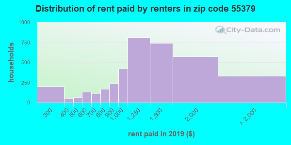 55379 rent paid by renters