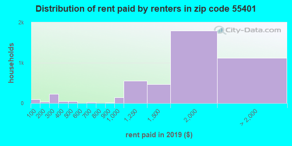 55401 rent paid by renters
