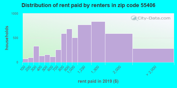 55406 rent paid by renters