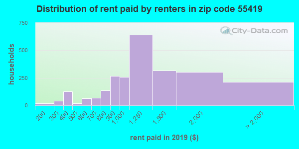 Rent paid by renters in 2015 in zip code 55419