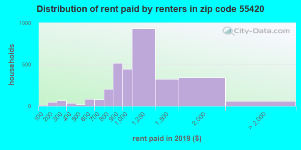 55420 rent paid by renters