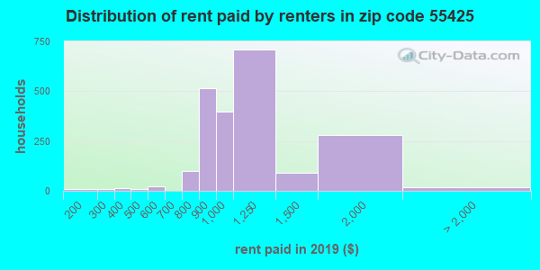 55425 rent paid by renters