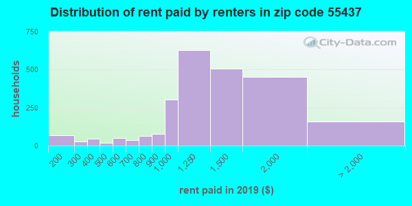 55437 rent paid by renters