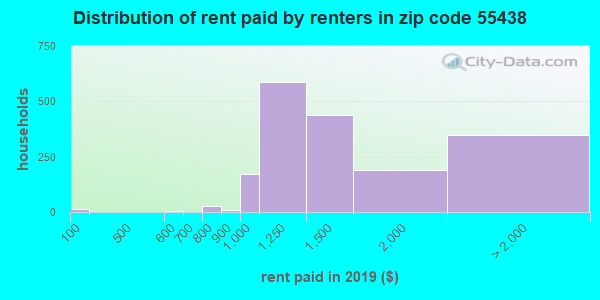 55438 rent paid by renters