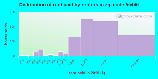 55446 rent paid by renters