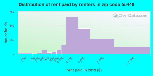 55448 rent paid by renters