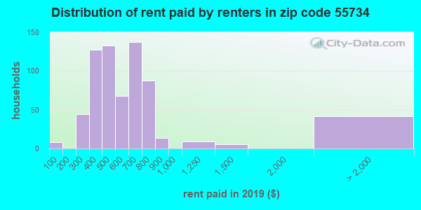55734 rent paid by renters