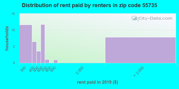 55735 rent paid by renters