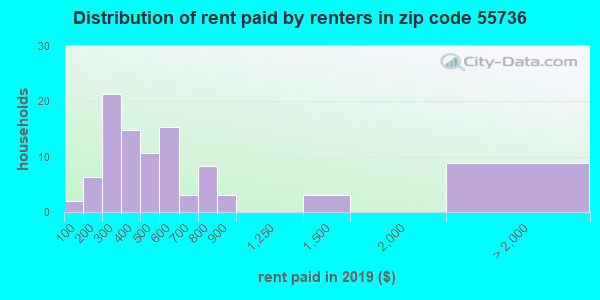 55736 rent paid by renters