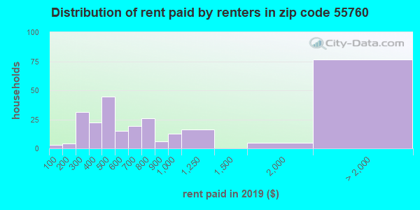 55760 rent paid by renters
