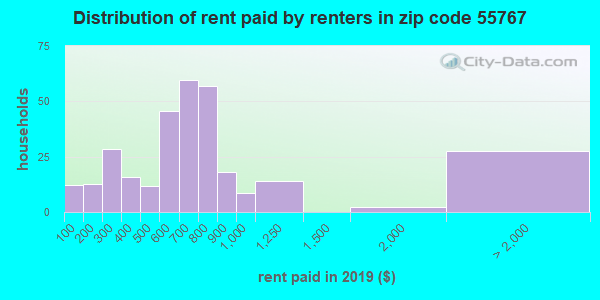 55767 rent paid by renters