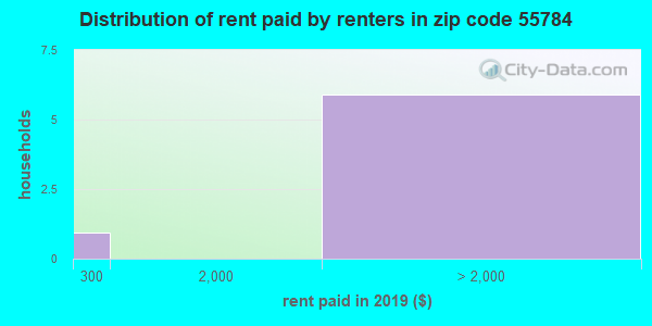 55784 rent paid by renters