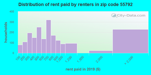 55792 rent paid by renters