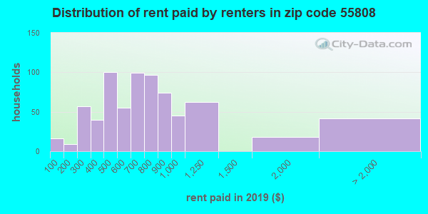55808 rent paid by renters