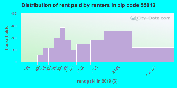 55812 rent paid by renters