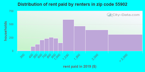 55902 rent paid by renters
