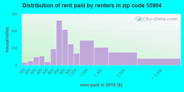 55904 rent paid by renters