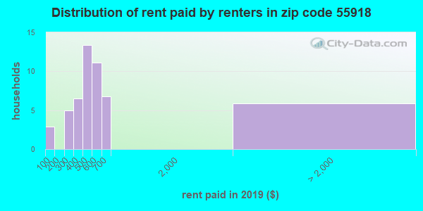 55918 rent paid by renters