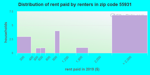 55931 rent paid by renters