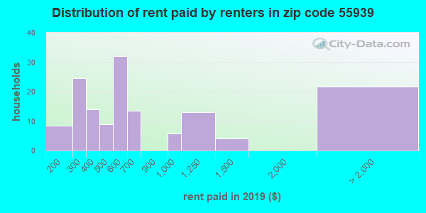 55939 rent paid by renters