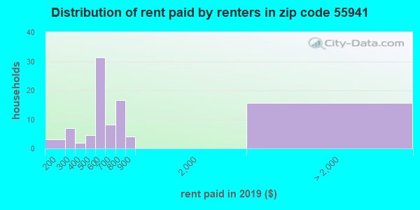 55941 rent paid by renters