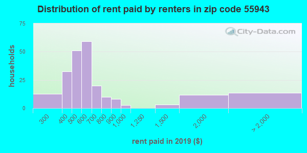 55943 rent paid by renters