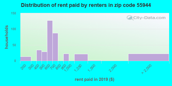 55944 rent paid by renters