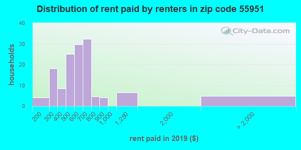55951 rent paid by renters