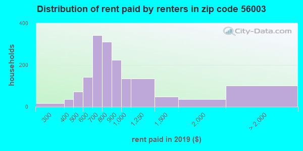 56003 rent paid by renters