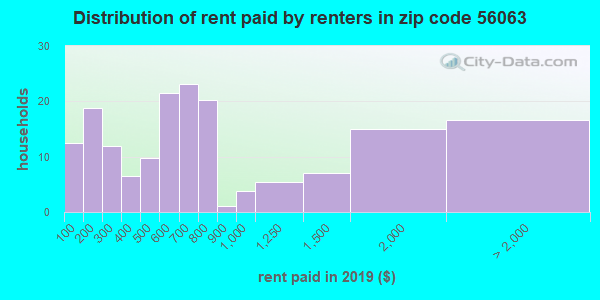 56063 rent paid by renters