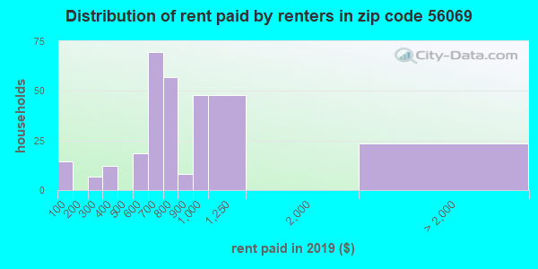 56069 rent paid by renters